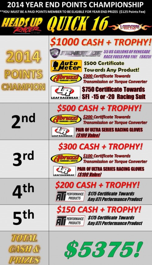Quick 16 Championship Year End Points Fund
